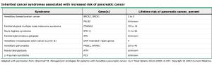 Riesgo aumentado de cáncer de páncreas