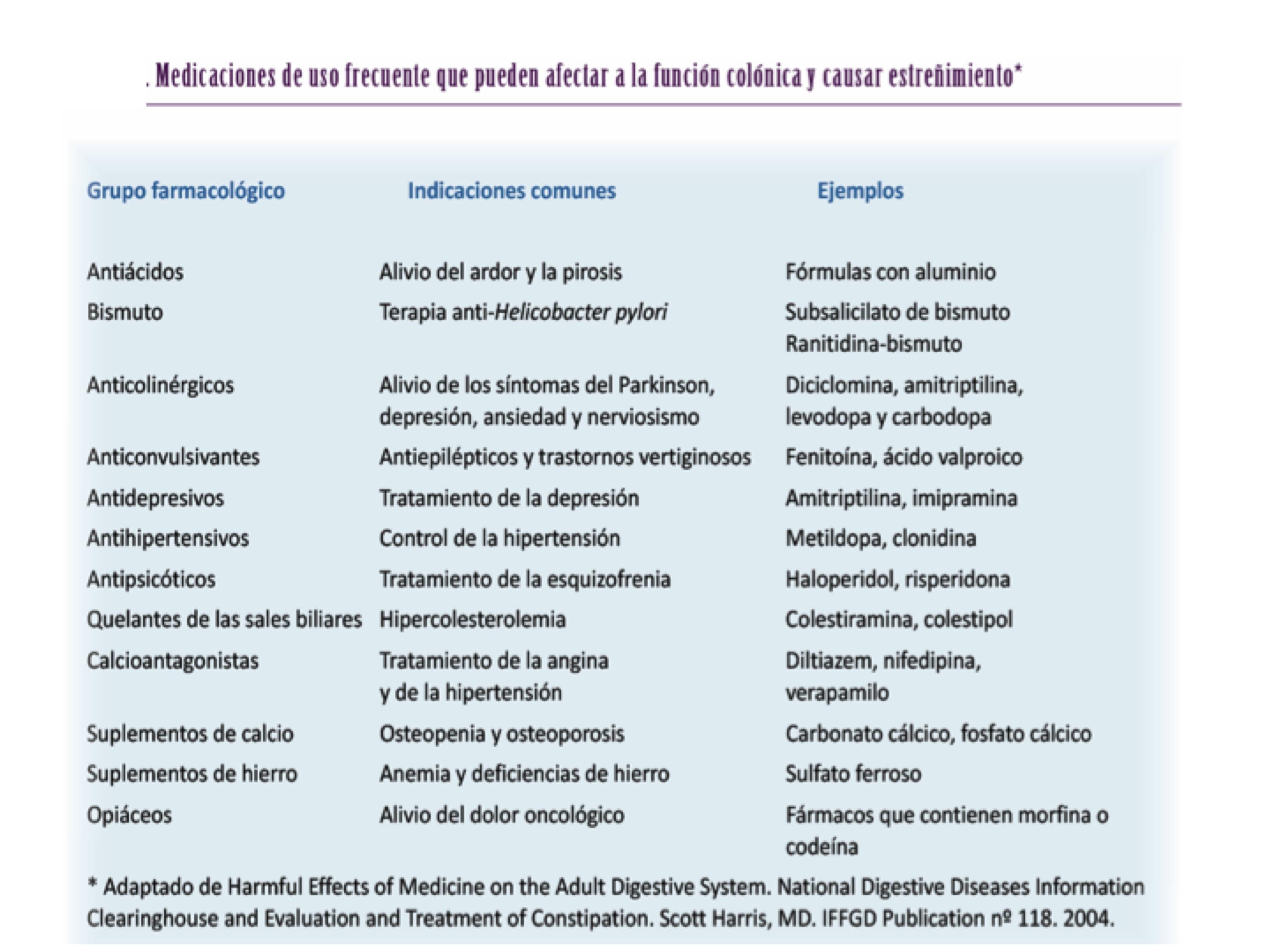Estreñimiento: causas, tratamiento - MÉDICO ESPECIALISTA..