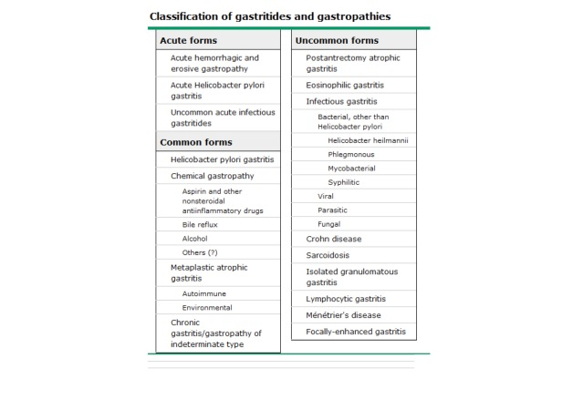 classification_of_gastritides_and_gastropathies